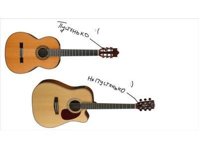 Выбрать акустическую гитару просто! Давайте разберёмся куда слушать и как смотреть